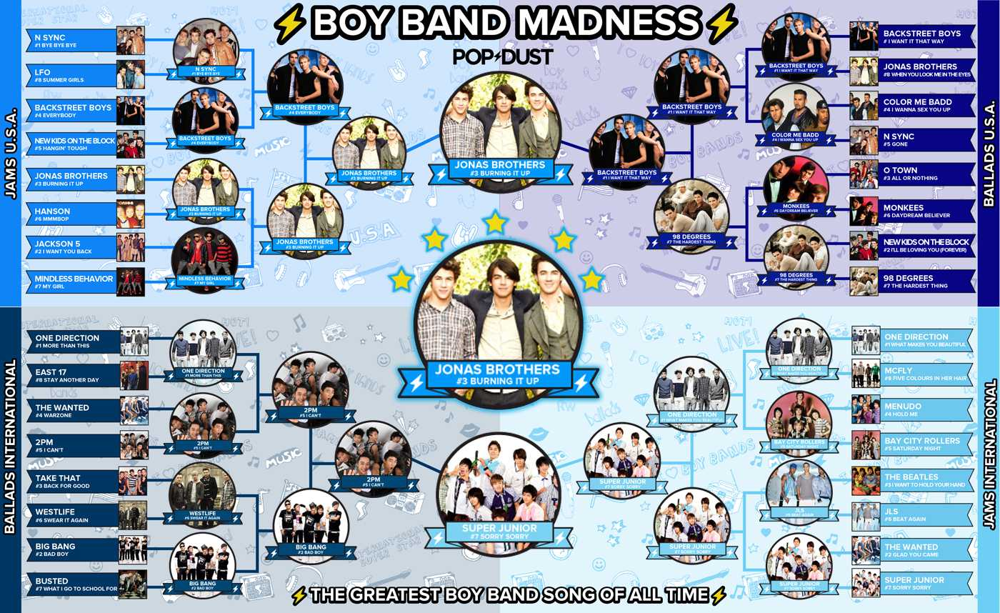 Boy Band Week Final Bracket