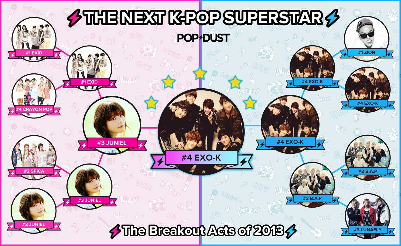 VOTE NOW! The K-pop Act Most Likely to Go Huge in 2013! - Popdust