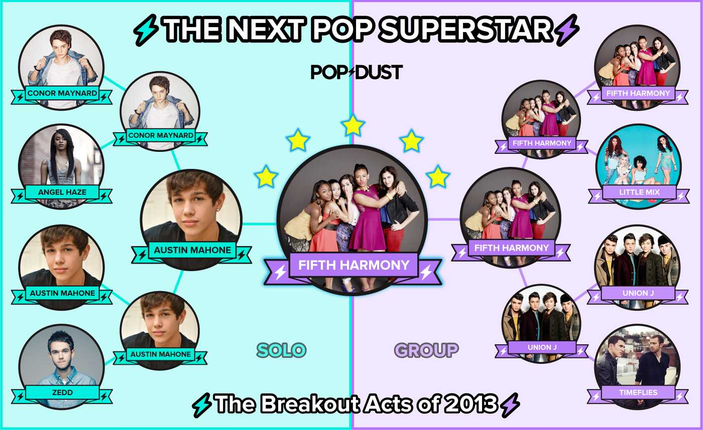 VOTE NOW! Help Decide The Next Pop Superstar of 2013!