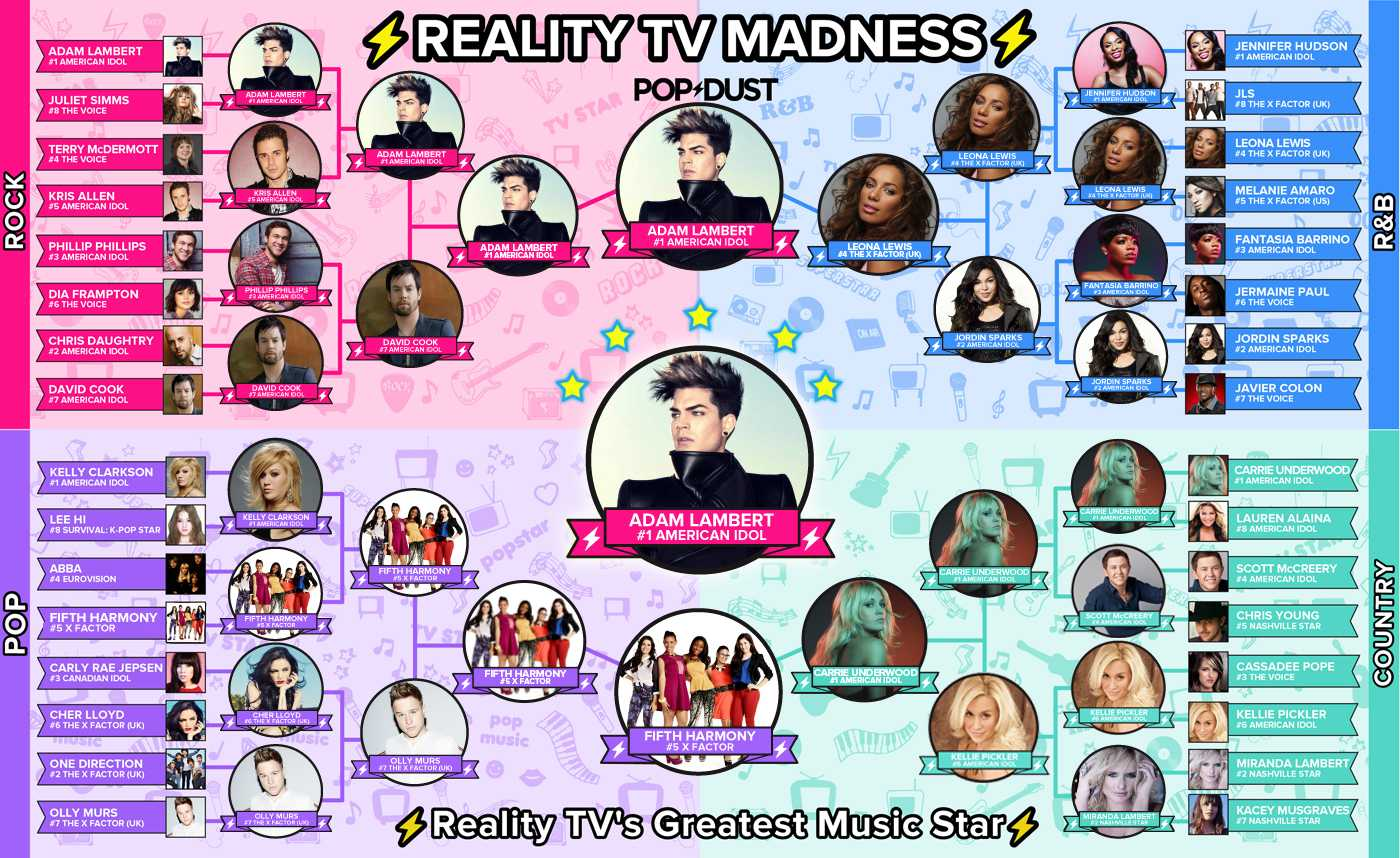 TV Week Final Bracket ADAM LAMBERT