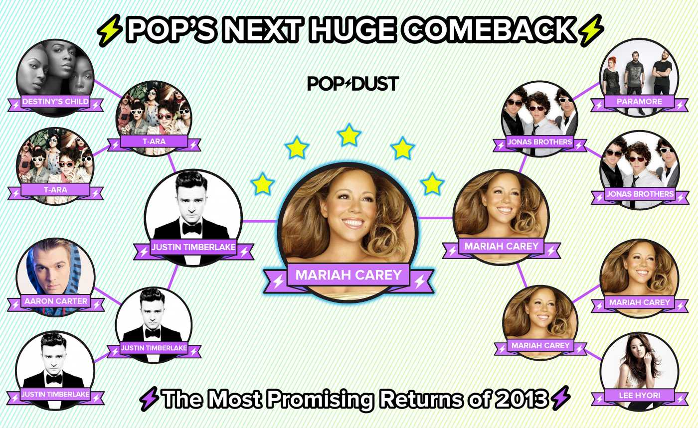 2013 Comebacks Week Final Bracket MARIAH CAREY