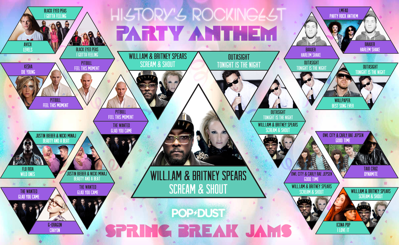 Party Anthem Will I Am FINAL Bracket